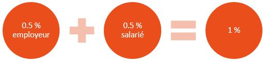 taux-cotisation-per